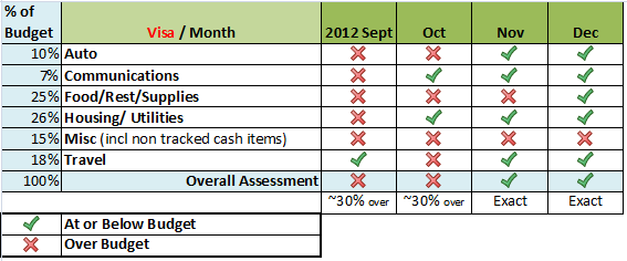 Budget for Living Abroad - Actual Spend Sept - Dec