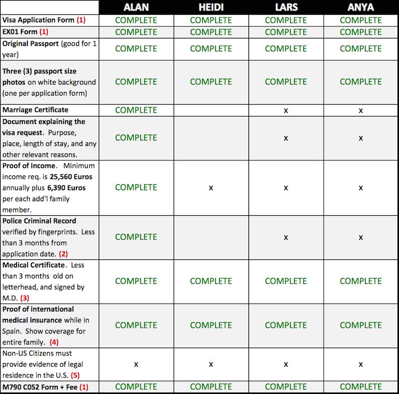Simplified Visa Checklist