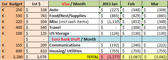 Actual cost of living in Spain Budget 3 months family of 4