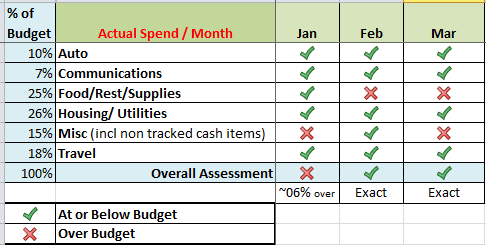 Living Abroad Budget in Spain