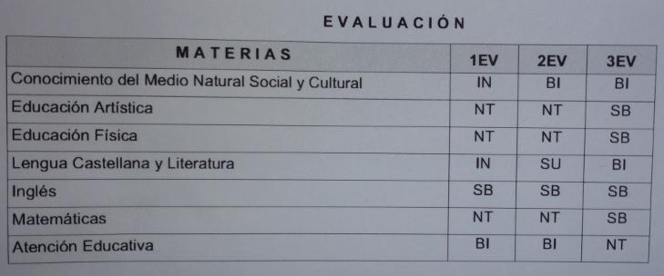 Anya Final Grade School in Spain