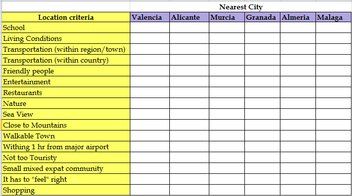 Criteria for location to live in Spain
