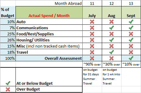 Montly budget vs Actual_Budget_2013_Q3