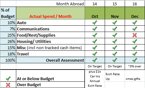 Budget to live in Spain 3 months
