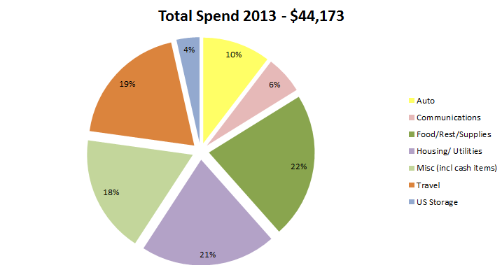 Wagoners Abroad Actual Spend Living in Spain 1 Year - 2013 Percent