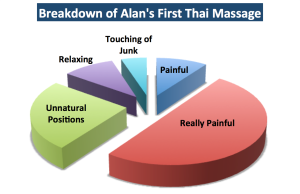 Breakdown of Alan's First Thai Massage